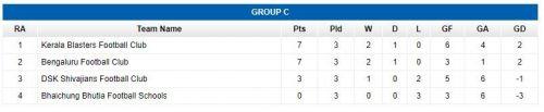Group C Final Standings.