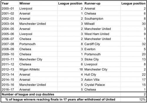 EntFA Cup finalists from 1984 to 2000. Source: Club statistics. League positions for clubs in lower divisions reflect their overall position in the English league structureer caption