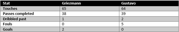 Griezmann vs Gustavo - stats