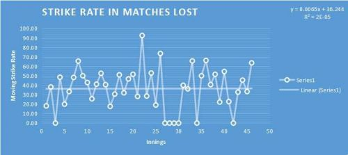 Strike Rate in Matches Lost