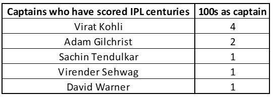Virat Kohli is an outlier in this list of captains to have scored centuries in IPL