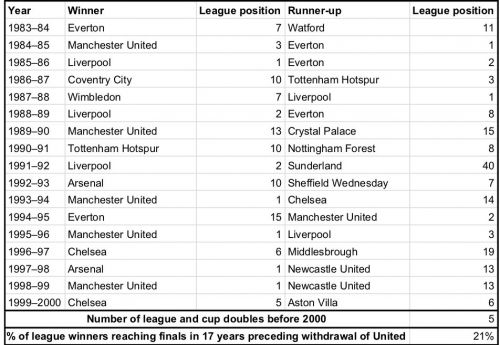 Source: Club statistics. League positions for clubs in lower divisions reflect their overall position in the English league structure