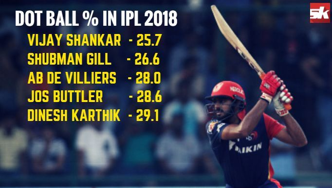 The numbers that indicate Vijay Shankar