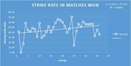 Strike Rate in Matches Won