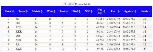 Enter The IPL 2010 points table was quite complicated, with as many as four teams tied on 7 victories 14 pointscaption