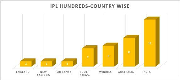 IPL hundreds- Nationality wise