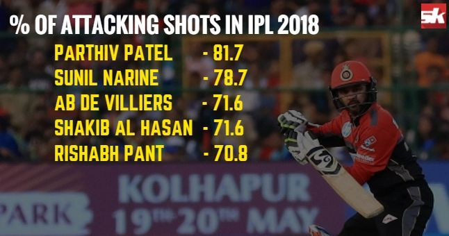 Parthiv Patel took the attack to the bowlers and the numbers vindicate that
