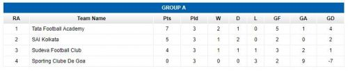 Group A Final Standings - TATA Football Academy qualify.