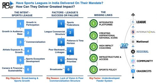 IMPACT OF SPORTS LEAGUES ON SPORTS DEVELOPMENT IN INDIA