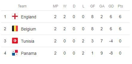 World Cup Group G table England Belgium