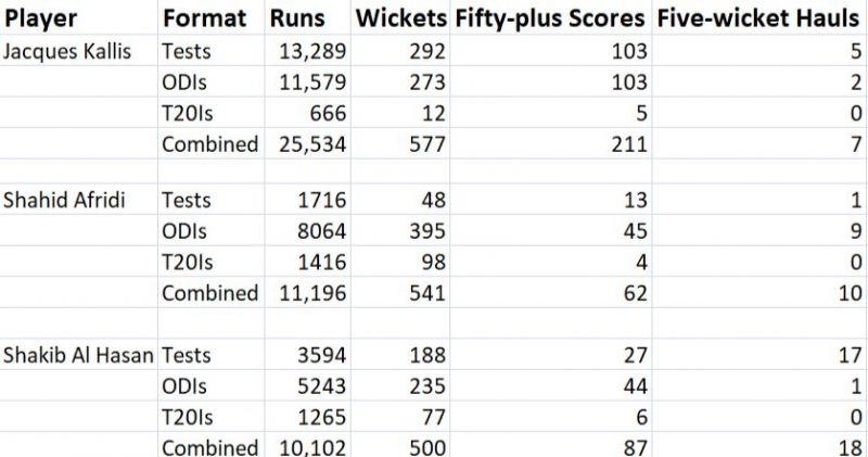 All-rounders with 10,000-plus runs and 500-plus wickets