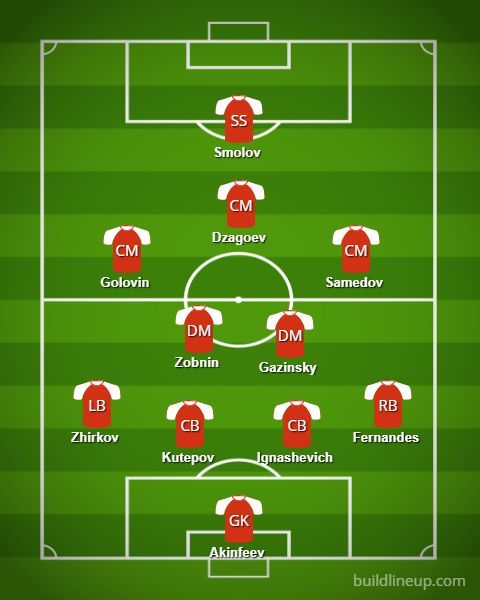 Russia Probable Starting XI