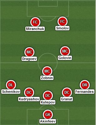 Expected starting XI - Russia