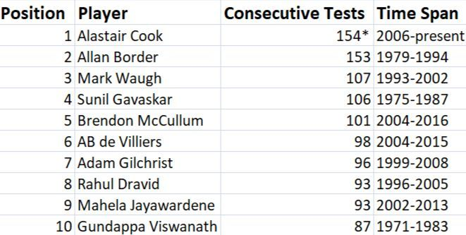 Most consecutive Test appearances