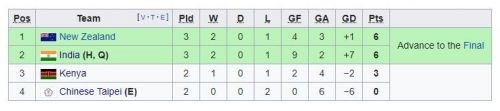 New Zealand are ranked above India because of their 2-1 win against the hosts (Source: Wikipedia)