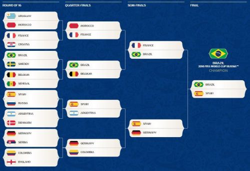 2018 World Cup Predictions: Experts' Picks for Champions