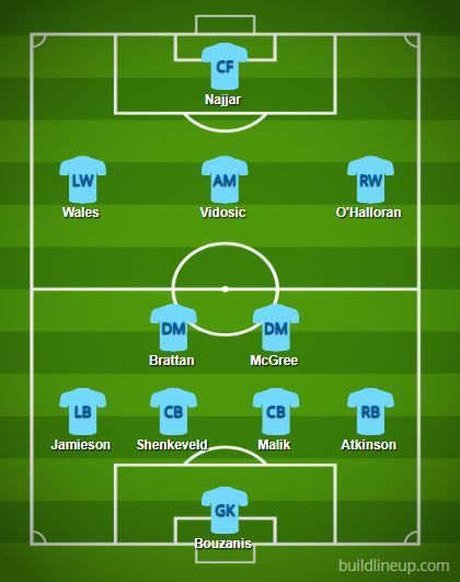 Melbourne City FC predicted XI