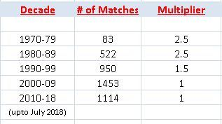 Number of ODI Matches played  by decade