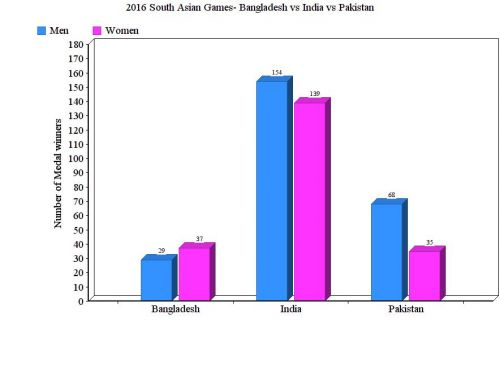 2016 South Asian Games Medal winners by country