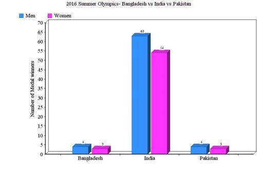 2016 Summer Olympics- Bangladesh vs India vs Pakistan