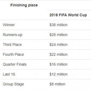 Champions France received $38 million for winning the World Cup while runners-up Croatia received $28 million for their effort