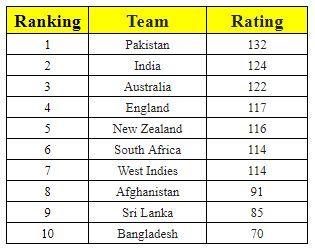 Latest ICC T20I Team Rankings