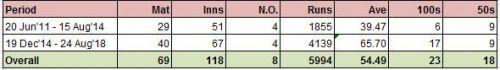 Virat Kohli Test Career Split