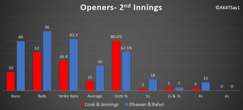 Openers performances- England vs India, 3rd test match