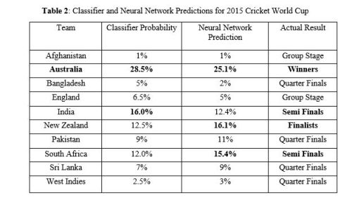 Using artificial intelligence to predict the Cricket World