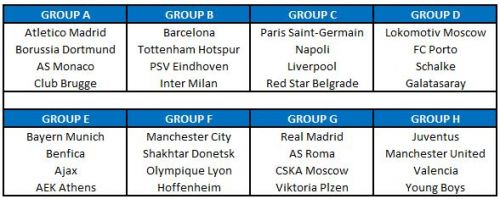 Champions League Draw Group Stages 2018-19