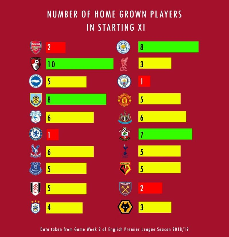 League Table Standings on the basis of the number of HGP in starting eleven.