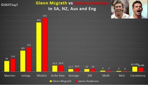 Glenn Mcgrath vs James Anderson- Overall Comparison