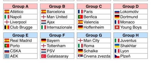 AS Roma's SImulated Predictions about Champions League Draw 2018-19