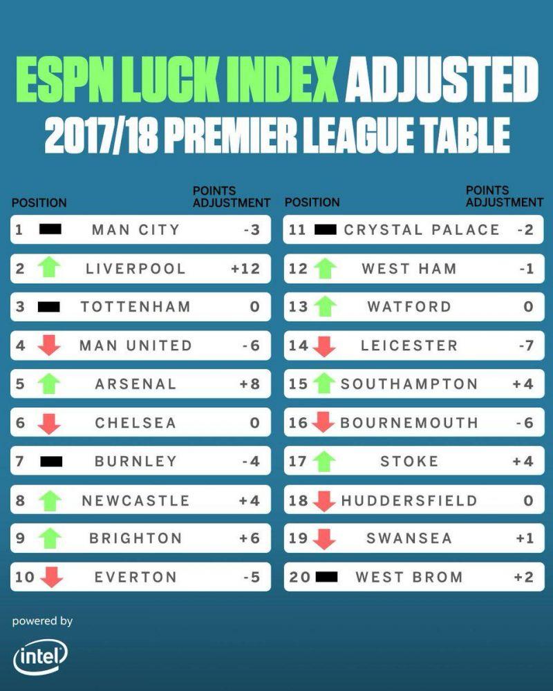 Image result for premier league luck index