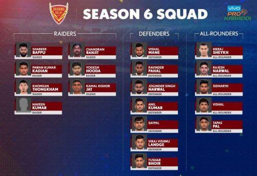 Dabang Delhi K.C.'s squad for Pro Kabaddi Season 6.