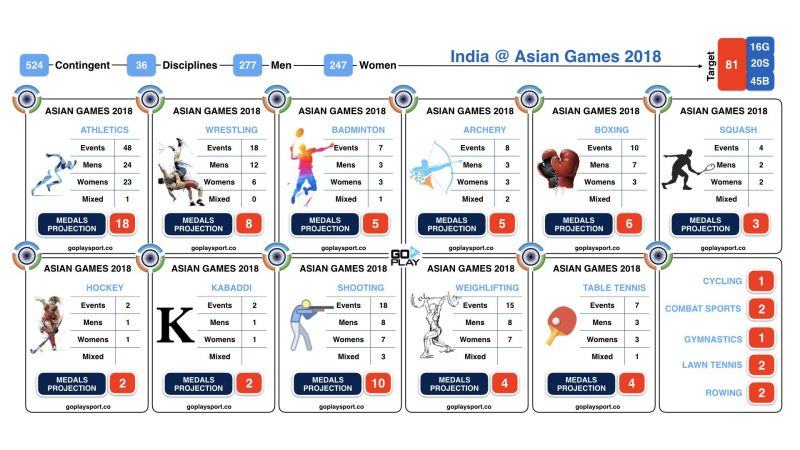 India@AsianGames2018