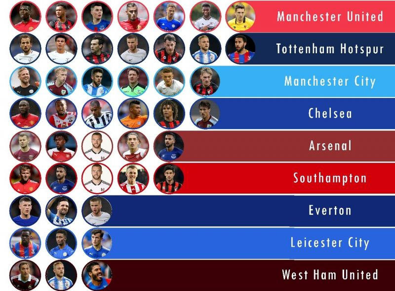 HGP by various EPL Clubs