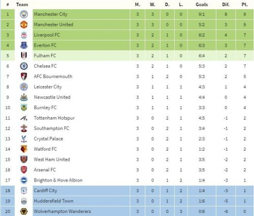 Predicted Premier League table at the end of August