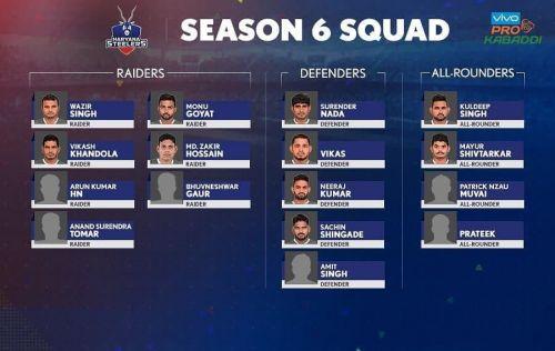 Haryana Steelers' squad for Pro Kabaddi Season 6!