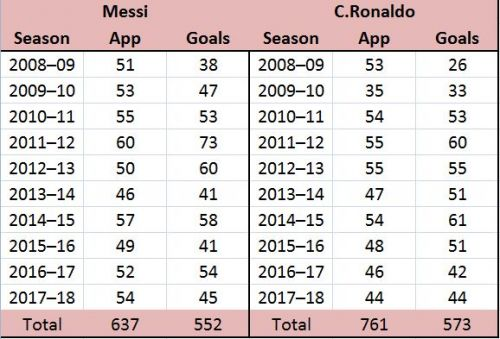 Messi Vs Ronaldo Goals by Season