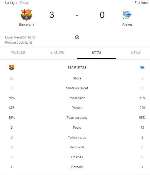 Statistics of Barca vs Alavés