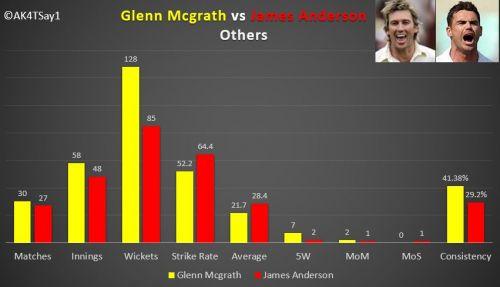Glenn Mcgrath and James Anderson in SENA Countries