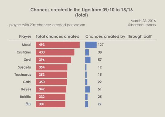 Chances created in la liga from 09/10 to 15/16