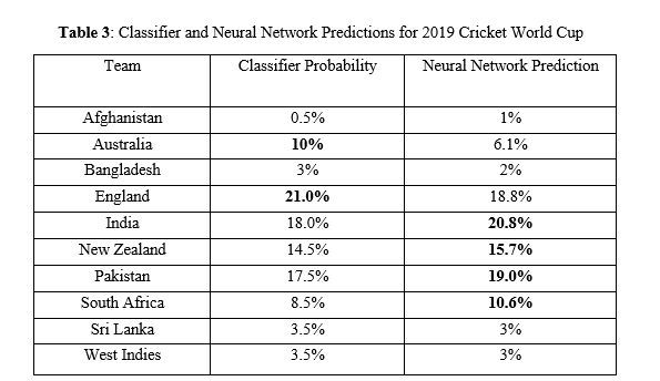 2019 Cricket World Cup Prediction