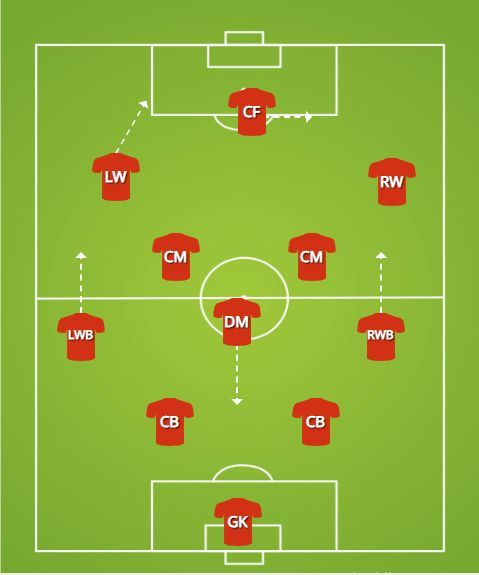 United's base formation and movement patterns.