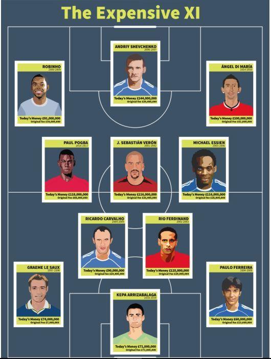 All Time Premier League Expensive XI