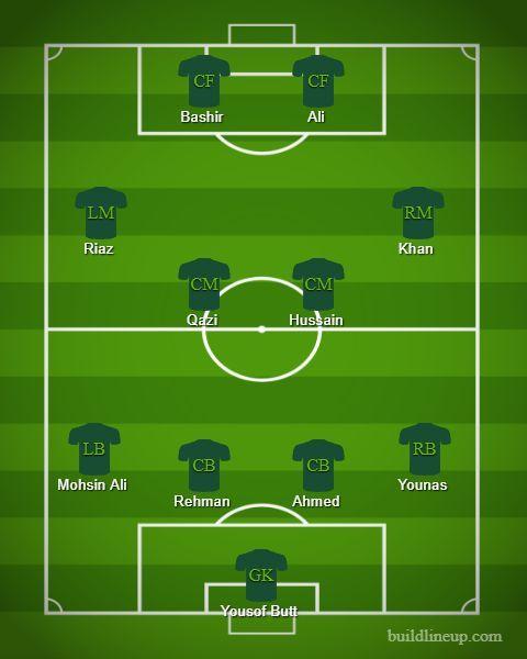 Pakistan probable XI