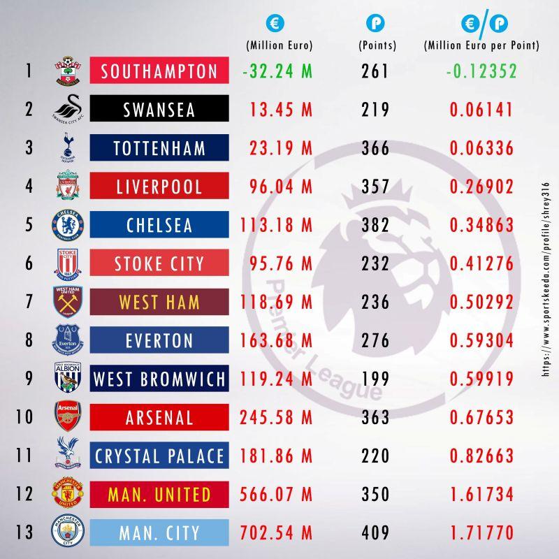 Premier League Clubs: Transfer Policies Of Premier League Clubs