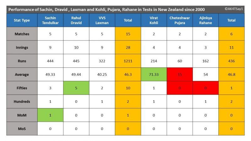 Performance of Sachin, Dravid , Laxman and Kohli, Pujara, Rahane in Tests in New Zealand since 2000