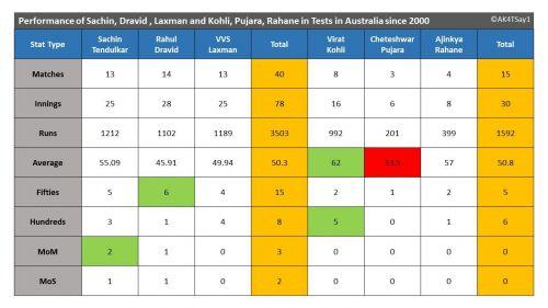 Performance of Sachin, Dravid , Laxman and Kohli, Pujara, Rahane in Tests in Australia since 2000